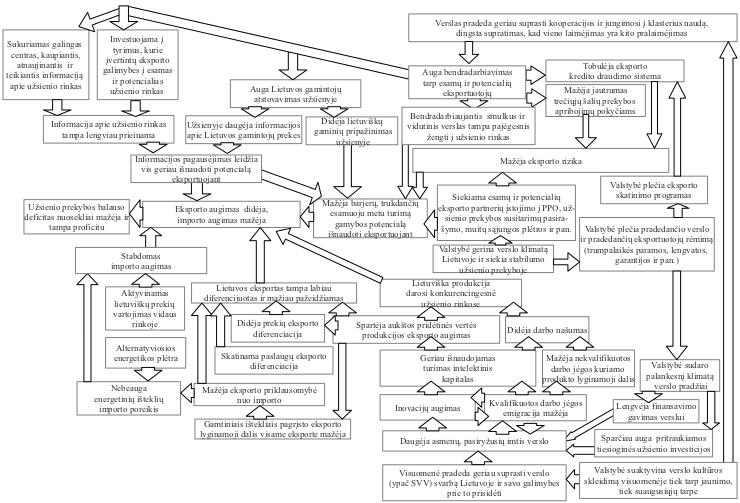 užsienio prekybos sistemos duomenų srauto schema